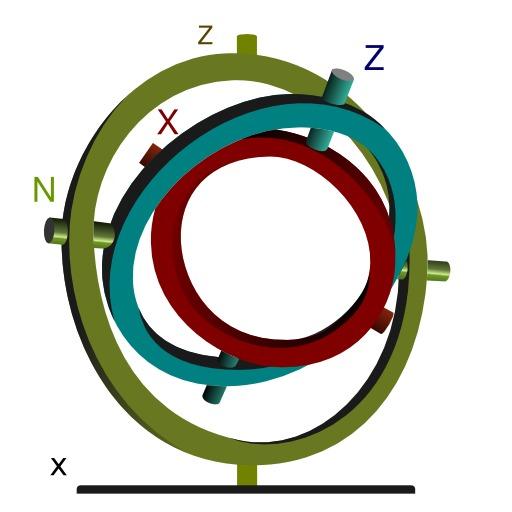 Anneaux d'Euler