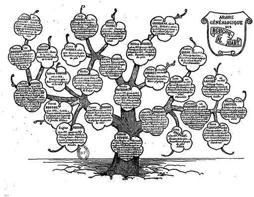 Arbre généalogique des Rougon-Macquart