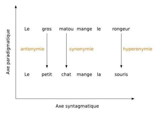 Axes linguistiques de Jakobson