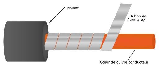 Câble sous-marin en Permalloy
