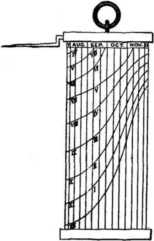 Cadran britannique de berger