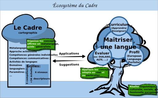 Cadre européen de référence pour les langues