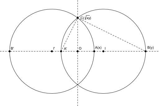 Calcul de racine carrée au compas