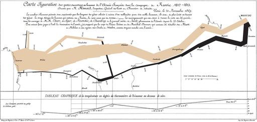 Campagne de Russie en 1812