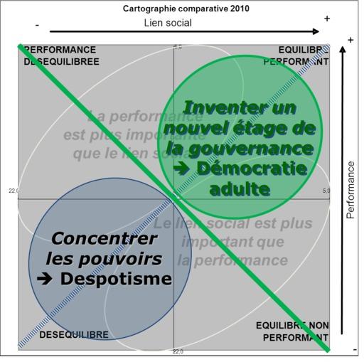 Cartographie du nouvel étage de gouvernance