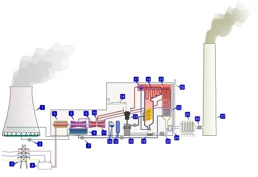 Centrale thermique à charbon