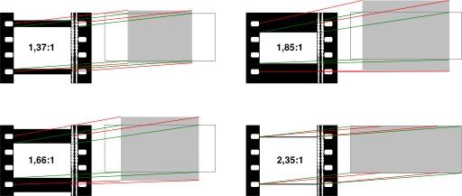Cinéma format photo et focale