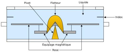 Compas magnétique marin