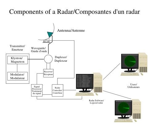 Composantes d'un radar monostatique