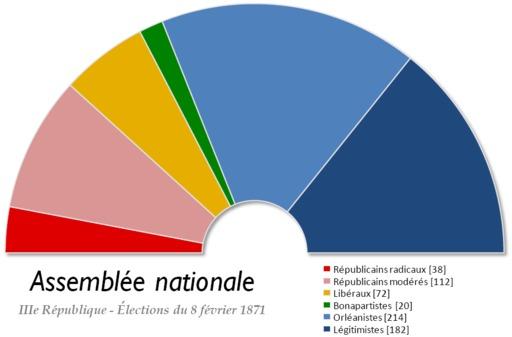 Composition de la Chambre des députés en 1871