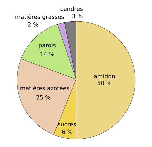 Composition de la graine de pois protéagineux