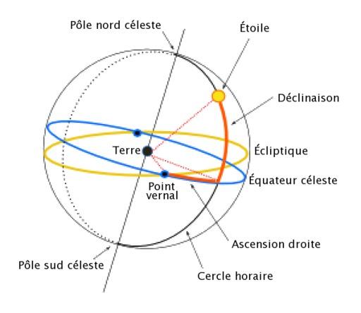 Coordonnées équatoriales