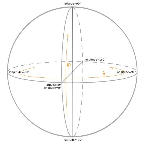 Coordonnées géographiques sur une sphère