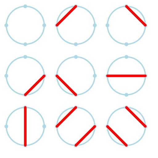 Cordes de Motzkin entre quatre points sur un cercle