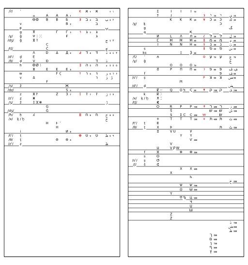 Correspondances entre alphabets