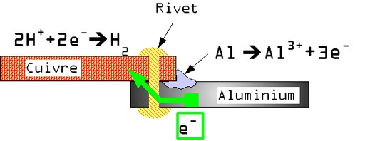 Corrosion galvanique