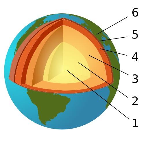 Coupe de la Terre du noyau à la croûte