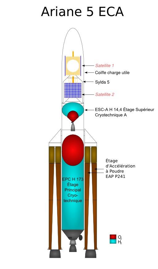 Coupe longitudinale de la fusée Ariane 5 ECA