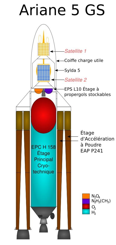 Coupe verticale de la fusée Ariane 5 GS