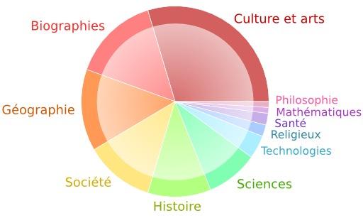 Couverture thématique de wikipedia