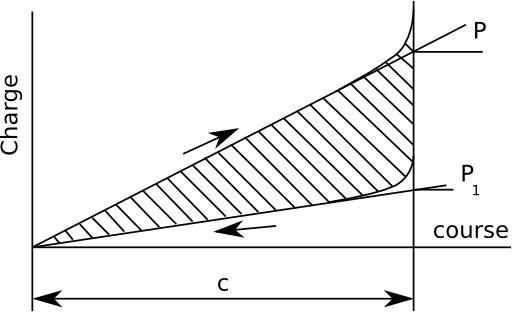 Cycle compression-détente d'un ressort à anneaux