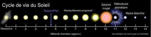 Cycle de vie du soleil
