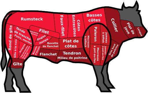 Découpe de viande de boeuf légendée