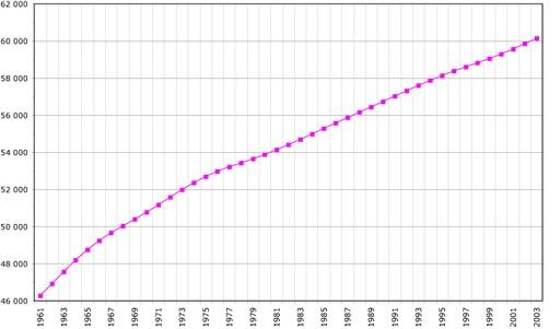 Démographie française de 1961 à 2003