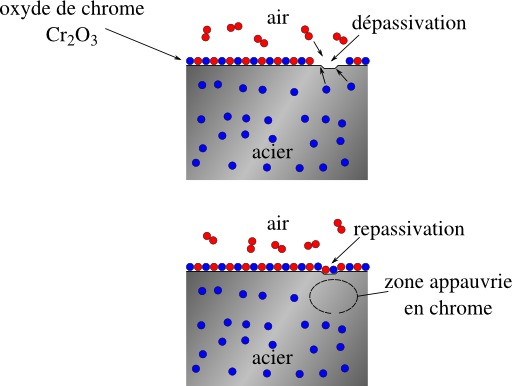 Dépassivation et repassivation de l'inox