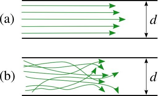 Deux types d'écoulement microfluidique