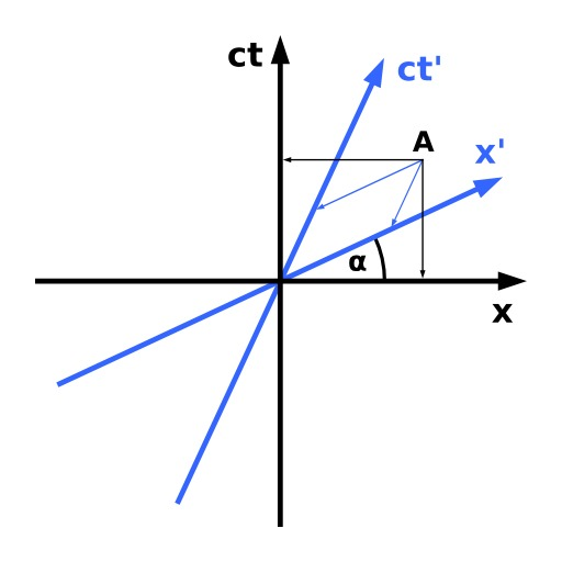 Diagrame de Minkowski