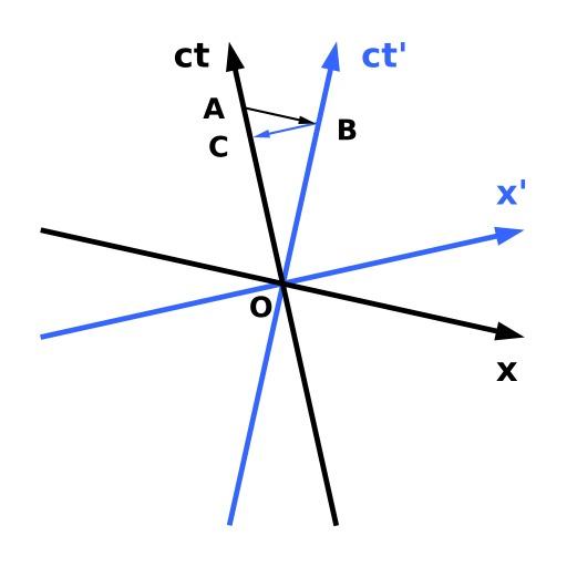 Diagrame de Minkowski, dilatation temporelle