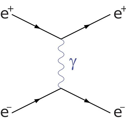 Diagramme de Feynman