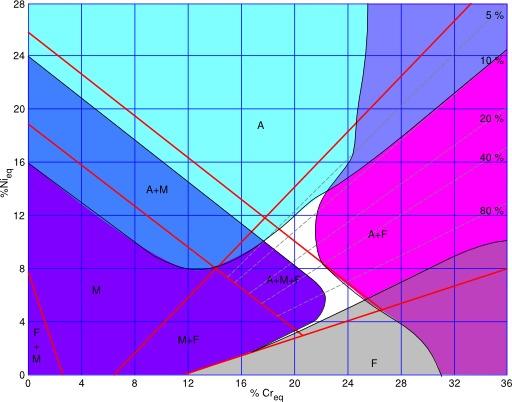 Diagramme de Schaeffler pour la soudure