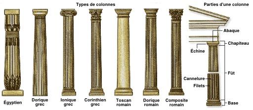Différents types de colonnes
