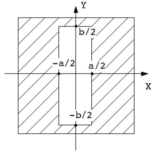 Diffraction par ouverture rectangulaire