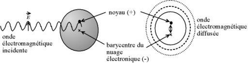 Diffusion de Rayleigh des ondes électromagnétiques