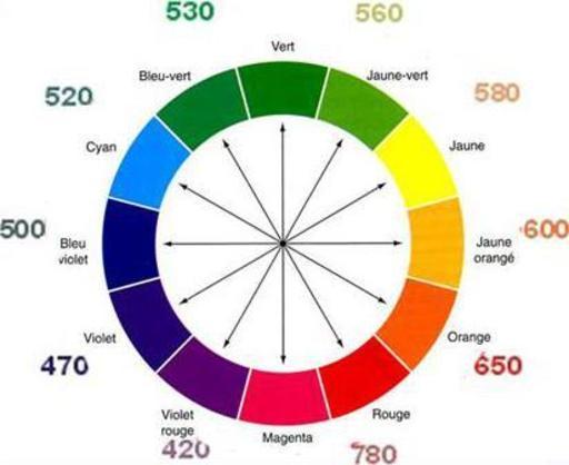 Disque chromatique