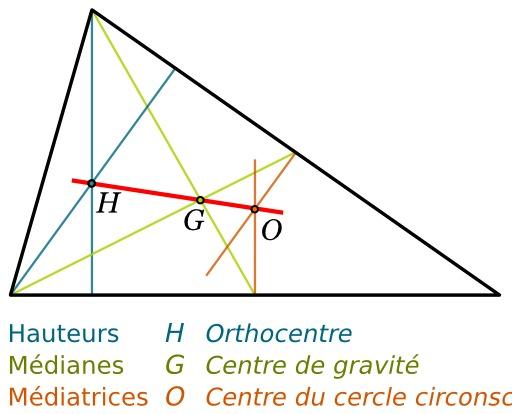 Droite d'Euler