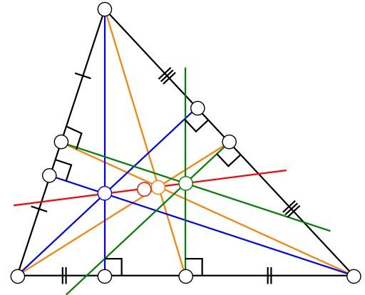 Droite d'Euler dans un triangle