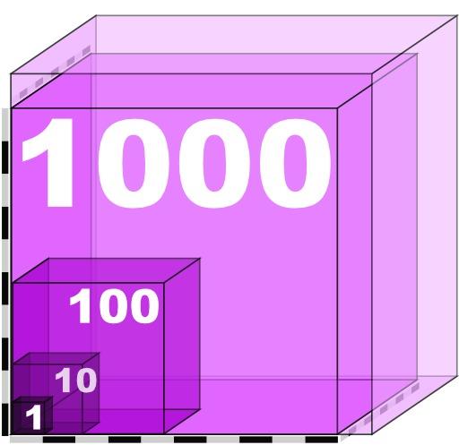 Échelle de 1 à 1000