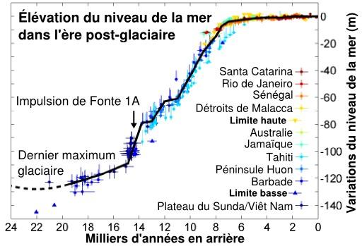 Élévation post glacaire du niveau de la mer