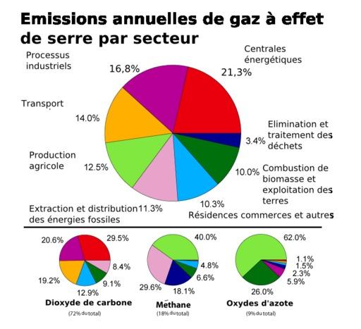 Emissions annuelles de Gaz à Effet de Serre