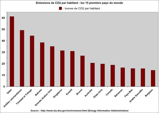 Emissions de CO2 par habitant en 2006
