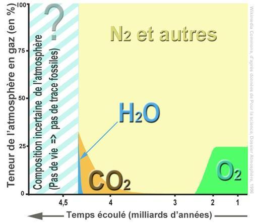 Évolution de l'atmosphère terrestre