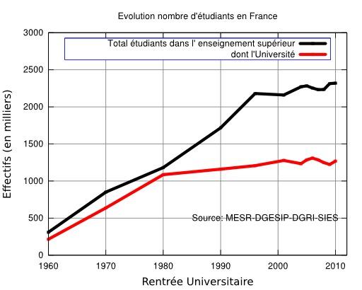 Évolution du nombre d'étudiants français depuis 1960