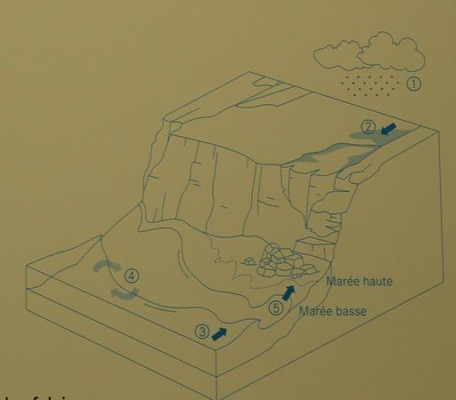 Exposition sur l'érosion côtière en Aquitaine