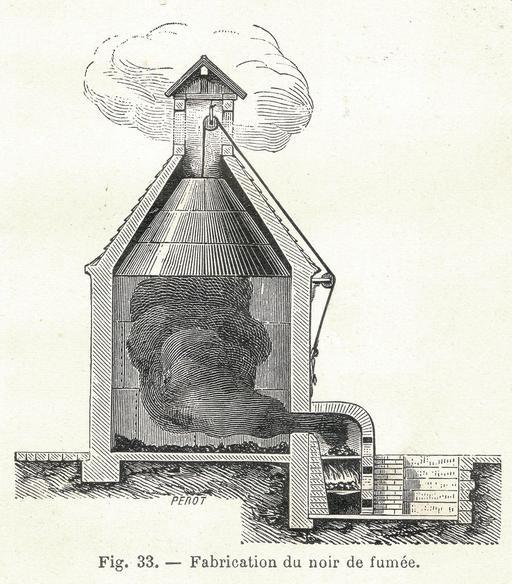Fabrication de Noir de fumée