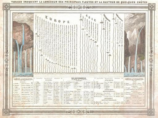 Fleuves et cascades du monde, en 1852