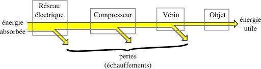 Flux d'énergie d'un élévateur hydraulique